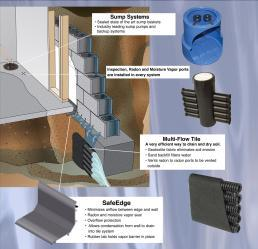 waterproofing interior drain tile system pictures and photos